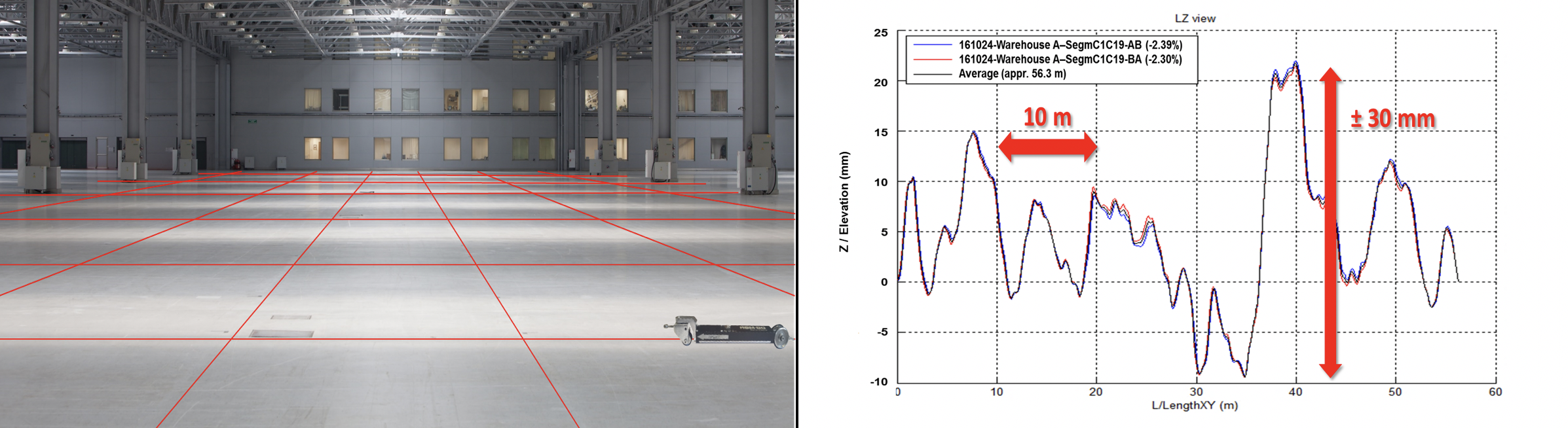 Reduct ABM-80 Case study flat floor profiling with chart