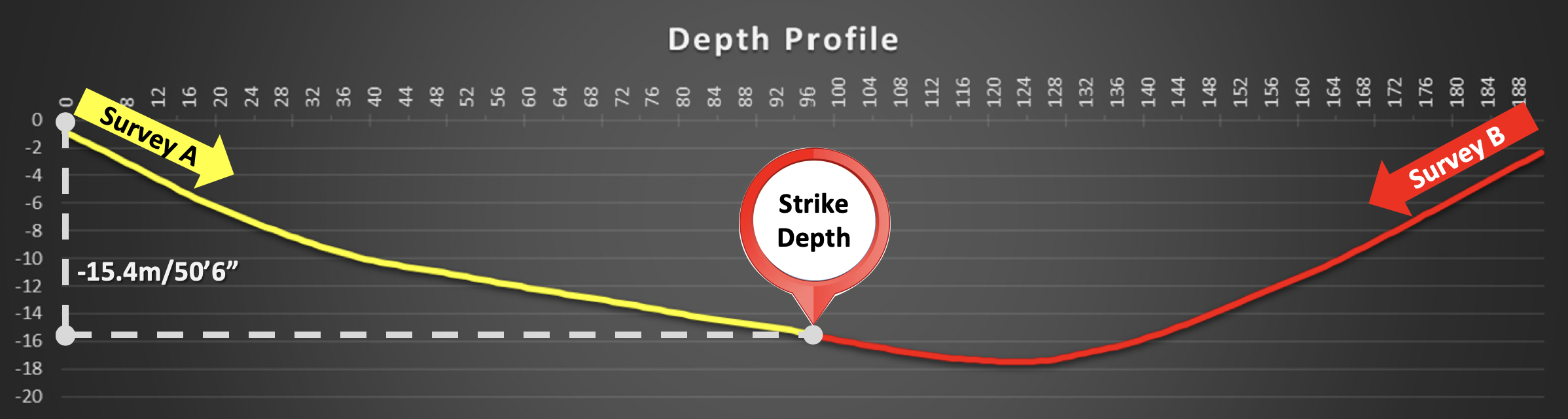 Reduct As-build depth profile