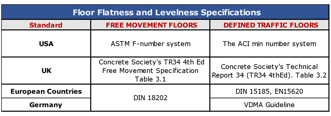 Reduct_Floor_Flatness_Levelness_Specifications_Table